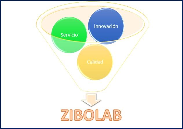 ZIBOLAB